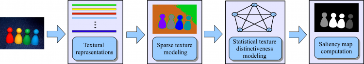 Architecture for salient region detection based on sparse texture modeling and statistical textural distinctiveness