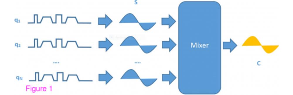 Correlated Diffusion Imaging Figure
