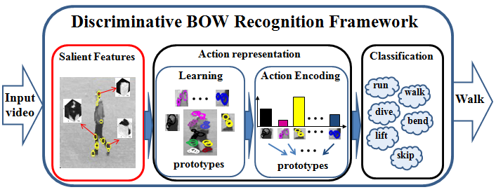 Standard Bag-of-Words framework for human action recognition