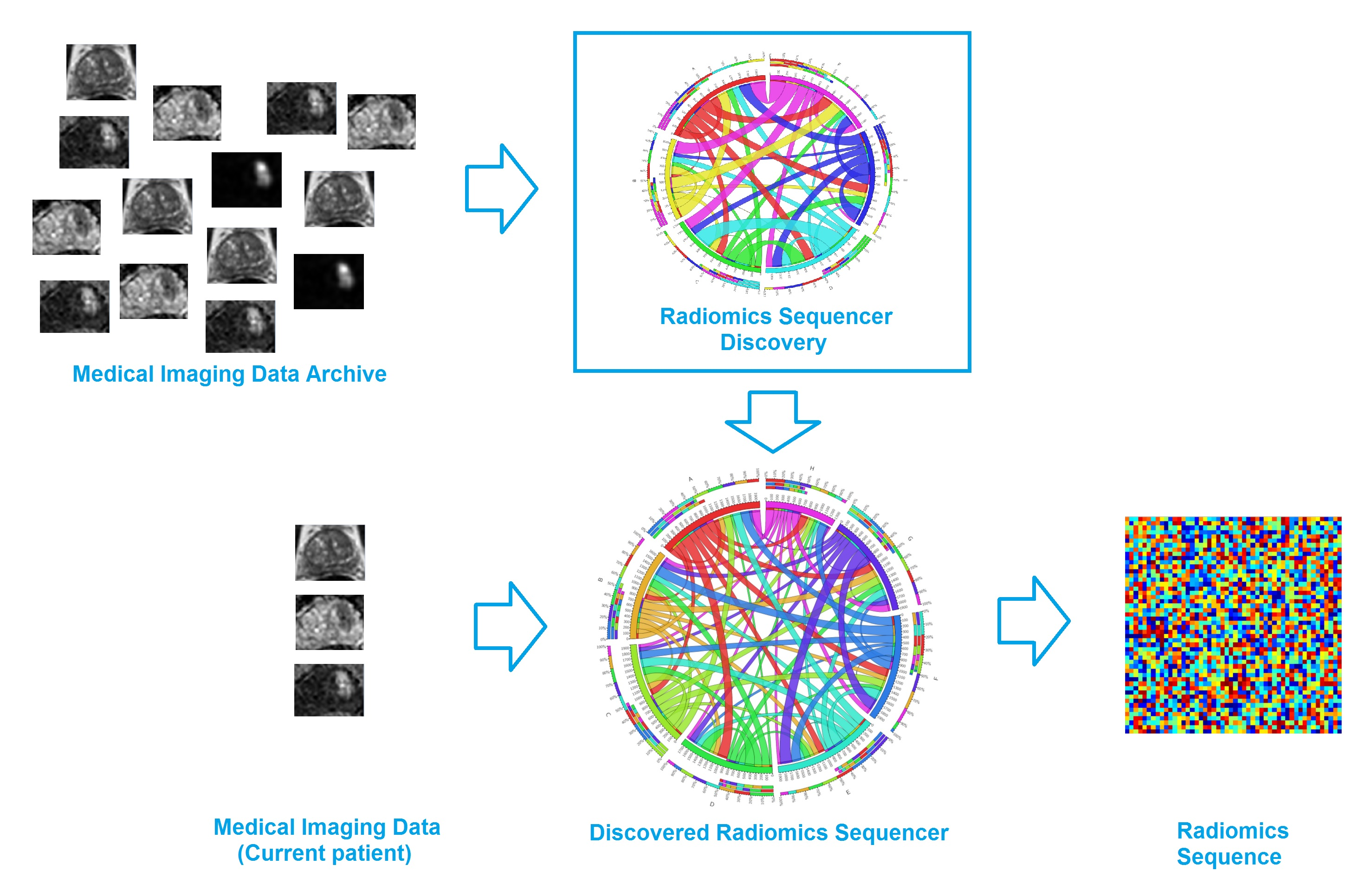 The discovery radiomics framework - first, a wealth of standardized medical imaging data from past patients are fed into the radiomics sequencer discovery engine, where a customized radiomics sequencer is constructed based on a large number of radiomics features that were discovered to capture highly unique tumor traits and characteristics. Second, for a new patient case, the discovered radiomics sequencer is then used to extract a wealth of customized, tailored imaging-based features from the medical imaging data of the new patient case for comprehensive, custom quantification of the tumor phenotype.