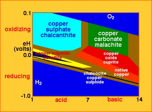 Eh-pH diagram for a copper deposit