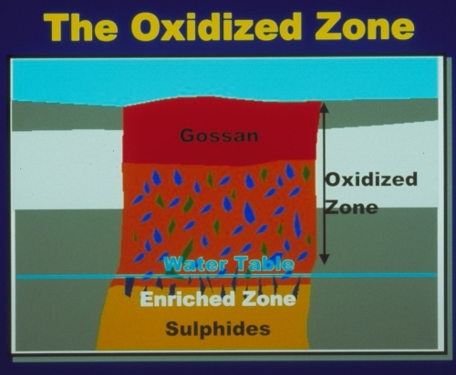 Cross section of an oxidized sulphide deposit