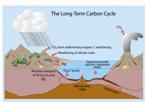 Figure 1 is a cartoon illustrating the long-term (greater than million-year) carbon cycle between atmosphere, hydrosphere, geosphere, and biosphere. Similar cycles also exist for other elements.
