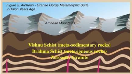 Archean - Granite Gorge Metamorphic Suite 2 Billion Years Ago
