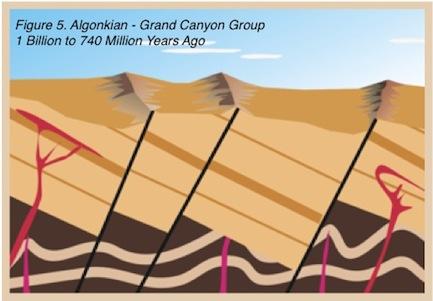 Algonkian Grand Canyon Group - 1 billion to 740 million years ago