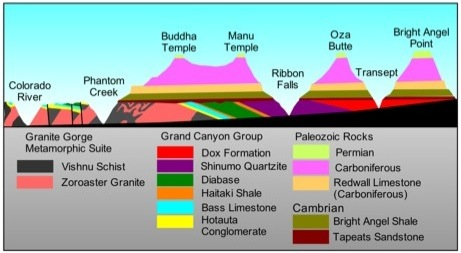 grand canyon geological trails wat on earth university