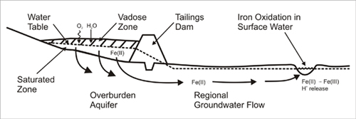 Groundwater flow through a tailings impoundment and discharging into lakes or streams