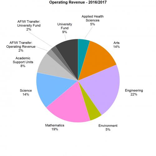 Operating Revenue pie chart