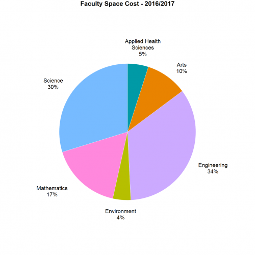 Faculty Space Cost pie chart