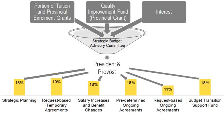 University Fund