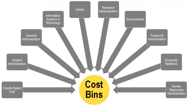 Cost Bins