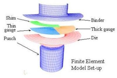 Deep drawing finite element model meshes