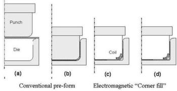 Schematic of a hybrid electromagnetic forming process