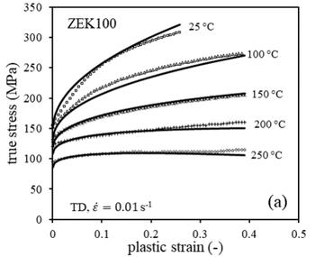 Elevated Temperature Constitutive Characterization (Tensile)