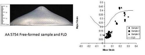 Formability results of AA 5754 free-formed 1 mm sheet