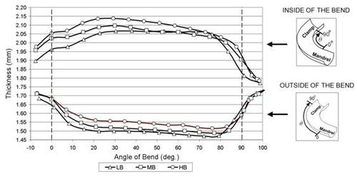Thickness distribution of an IF steel tube due to low (LB), medium (MB) and high (HB) boost conditions