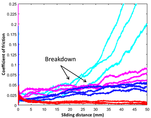 Coefficient of Friction comparison at elevated temperature for several lubricants.