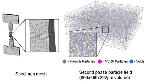 Particle clusters and as-rolled void damage extracted from 3D X-Ray tomographic image