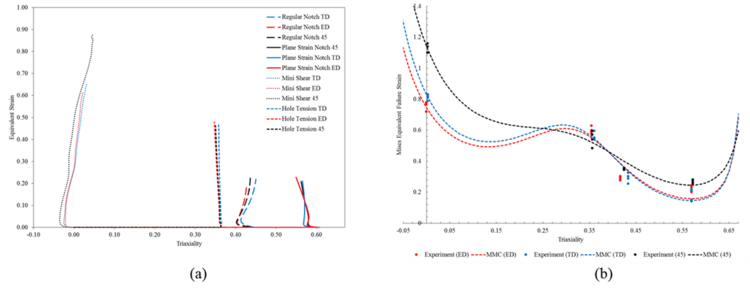 Equivalent strain vs. stress triaxiality for each loading case and (b) the MMC model fit to the hybrid experiment-simulation data