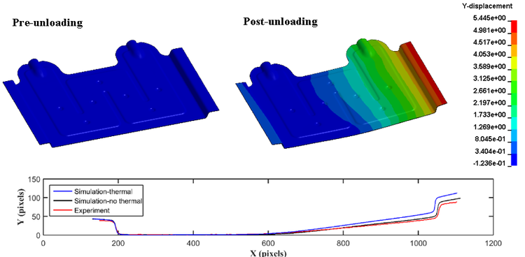 Springback of the surrogate heat exchanger plate, comparing the simulation and experiment.