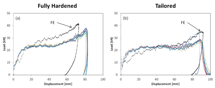 Fully hardened and Tailored crash response (Force vs. Displacement). FE Models and Experiments