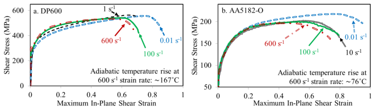 Strain rate effect on the stress-strain curves from shear experiments for (a) DP600 and (b) AA5182-O sheet specimens at strain rates ranging from 0.01 to 600 s-1.