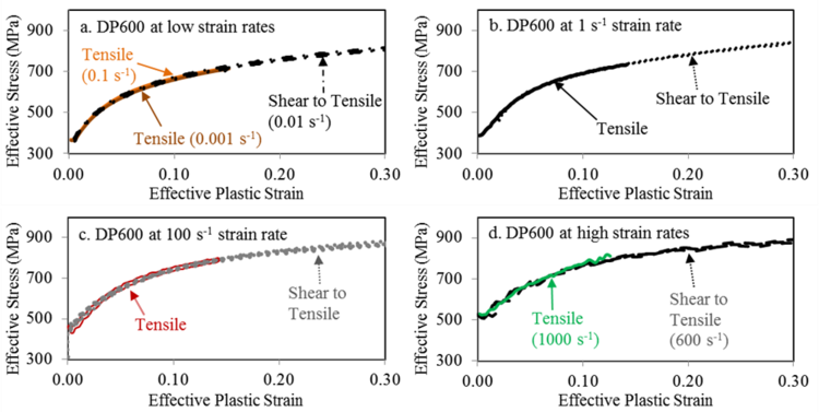 Effective stress-effective plastic strain response for DP600 derived from tensile [4] and shear experiments (using Eq. (24) and (25)) at (a) quasi-static (b) 1, (c) 100, and (d) 600 s-1 strain rates.