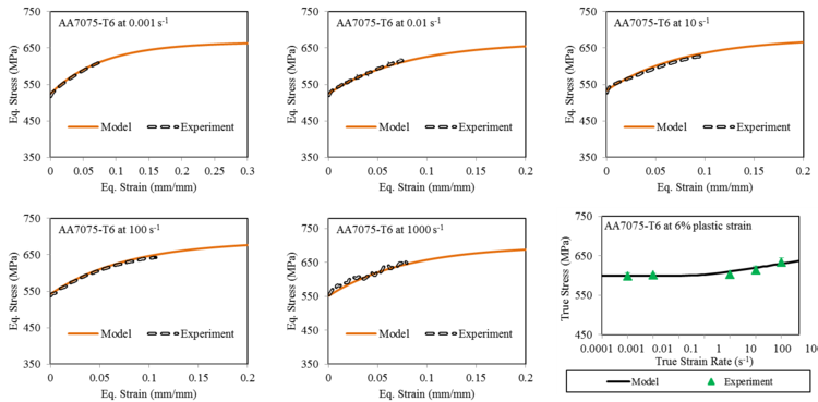 Experimental and model predictions of the strain rate sensitivity associated with the AA7075-T6 sheet metal alloy.
