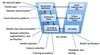Assurance process model