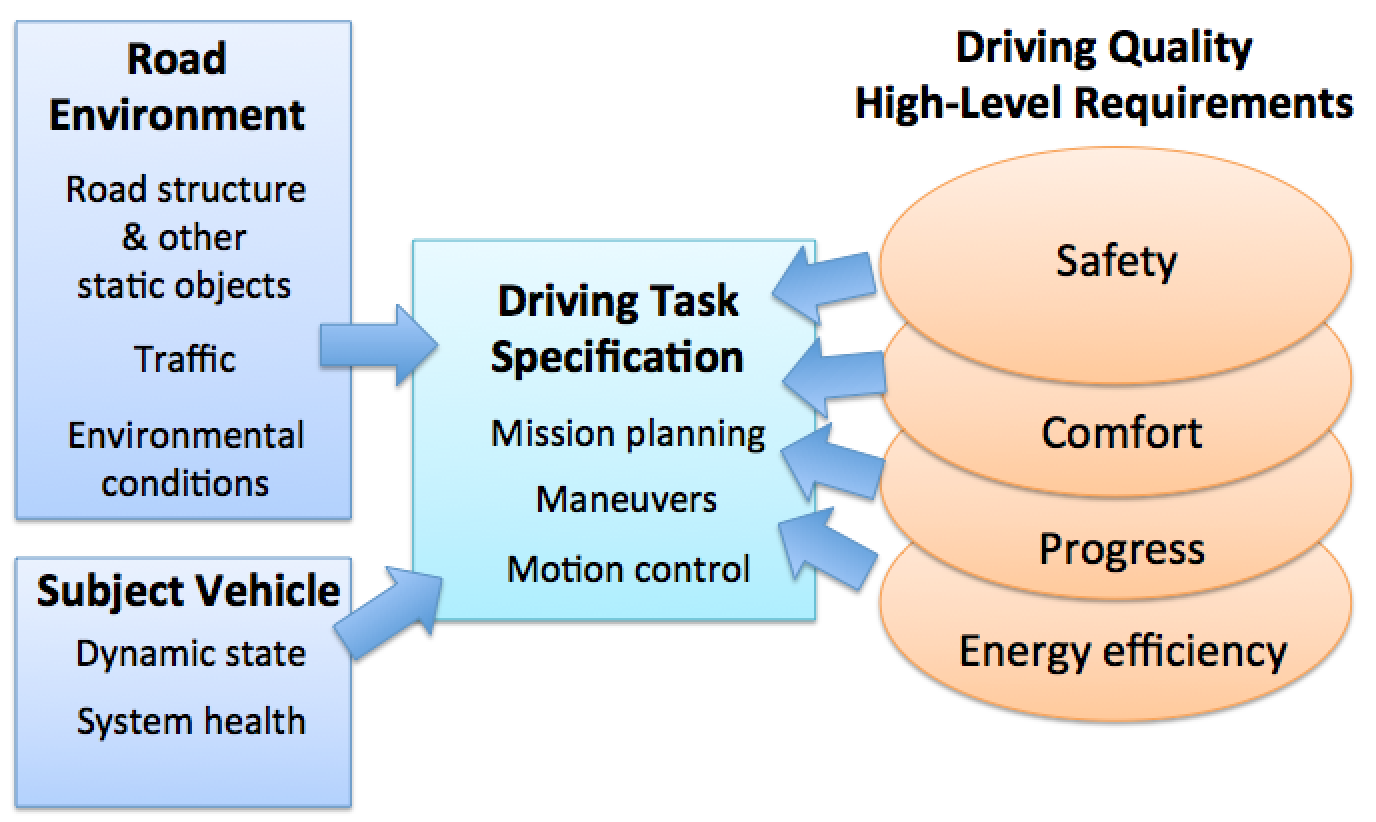 Wise Drive Requirements Analysis Framework For Automated Driving