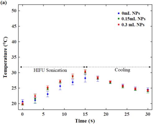 Tempearature rise for AuNP aided HIFU - (a)