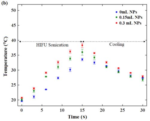 Tempearature rise for AuNP aided HIFU - (b)