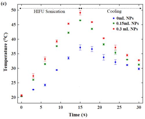 Tempearature rise for AuNP aided HIFU - (c)