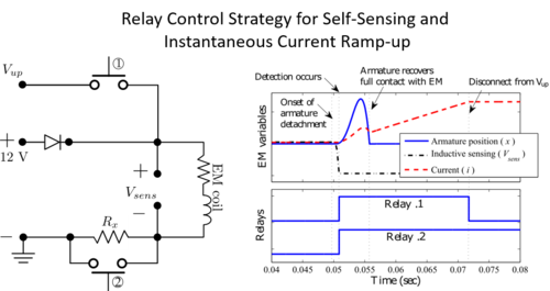 Circuit Diagram and Relaly Control Timing Diagram