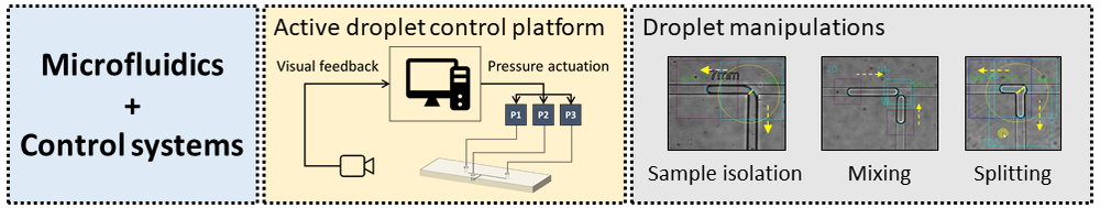 Active droplet control