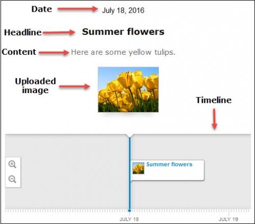 Published timeline.