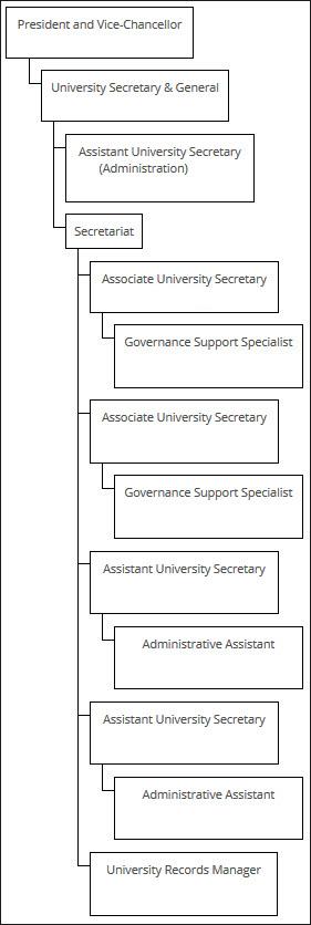 Complete organization chart