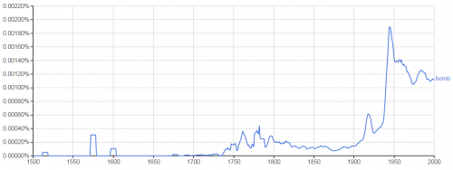"""Ngram graph depicting the increase of words """"bomb"""" in digital library"""