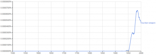 """Ngram graph depicting the increase of words """"nuclear weapon"""" in digital library"""