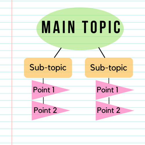 flow chart that shows how to organize a chart of notes