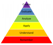 Rainbow triangle listing the words remember, understand, apply, analyze, evaluate, and create from bottom to top