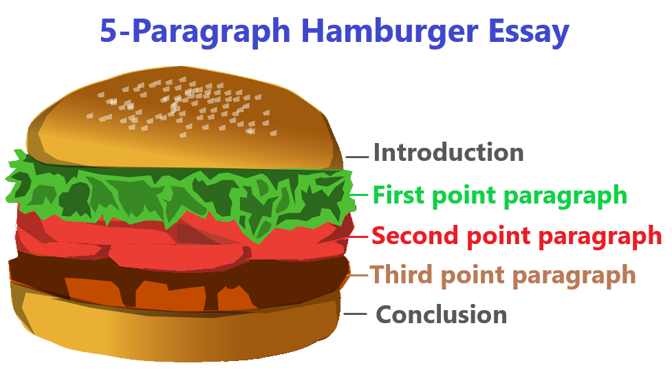 Cheeseburger essay template pay for geometry curriculum vitae